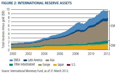 global-reserve-assets-feb13